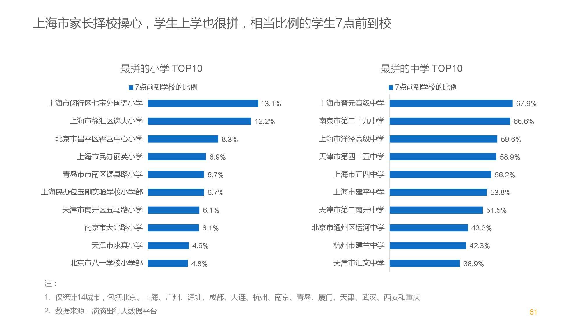 中国智能出行2015大数据报告_000061
