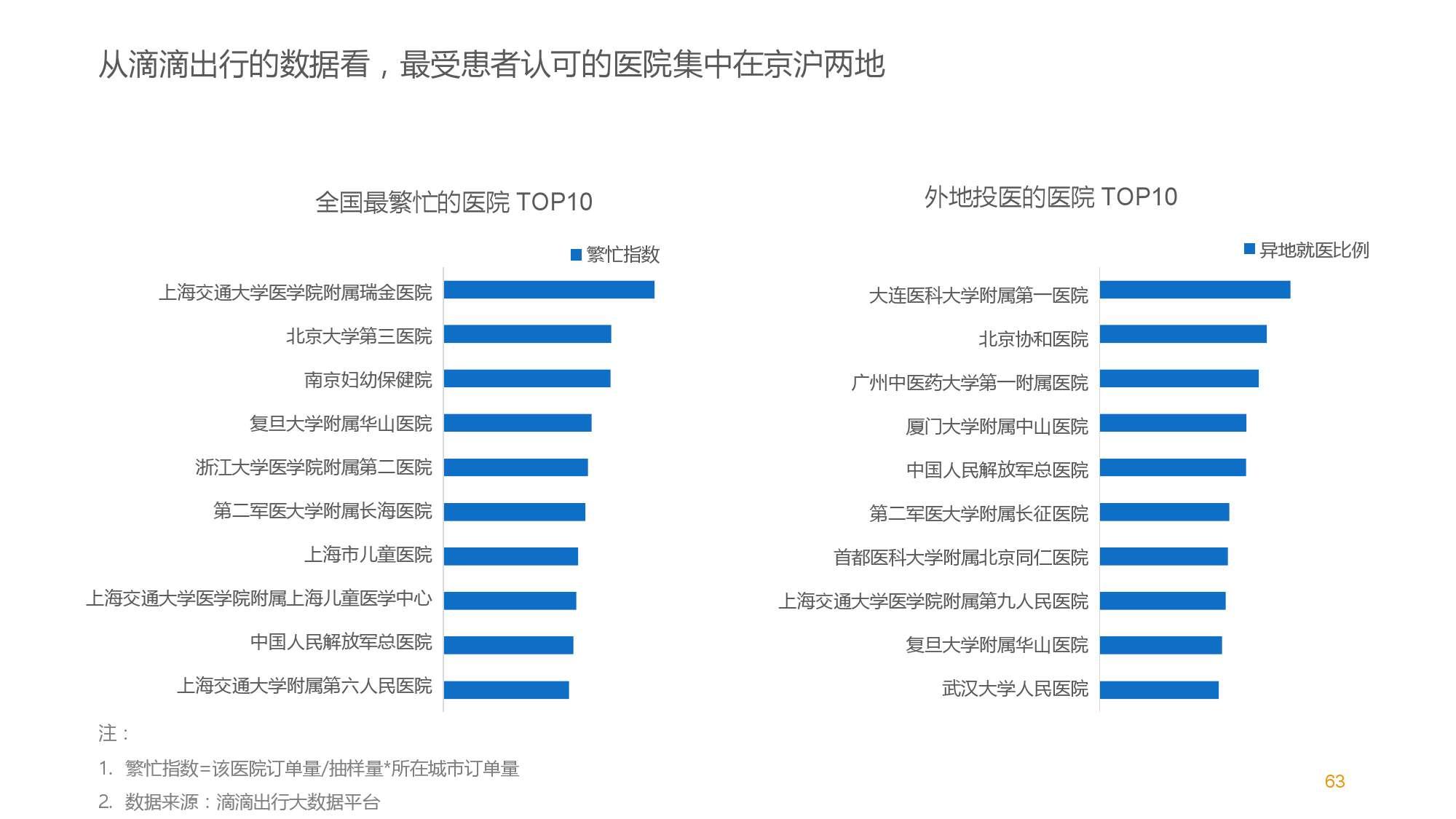 中国智能出行2015大数据报告_000063