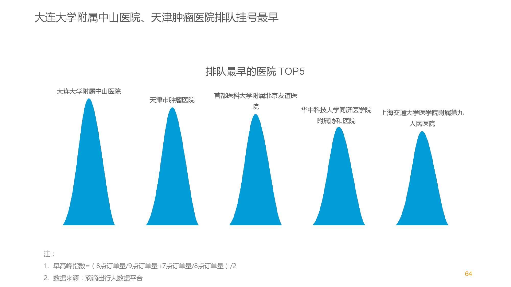 中国智能出行2015大数据报告_000064