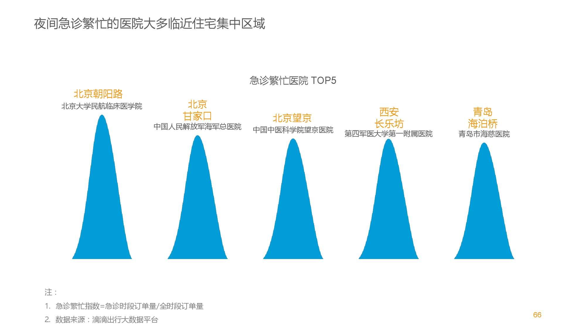 中国智能出行2015大数据报告_000066
