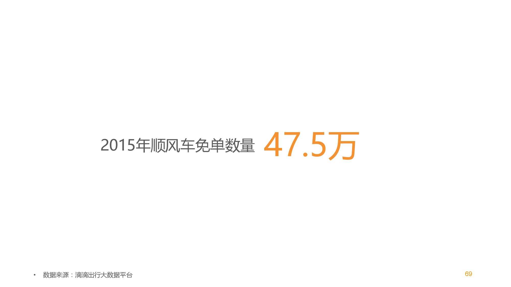 中国智能出行2015大数据报告_000069