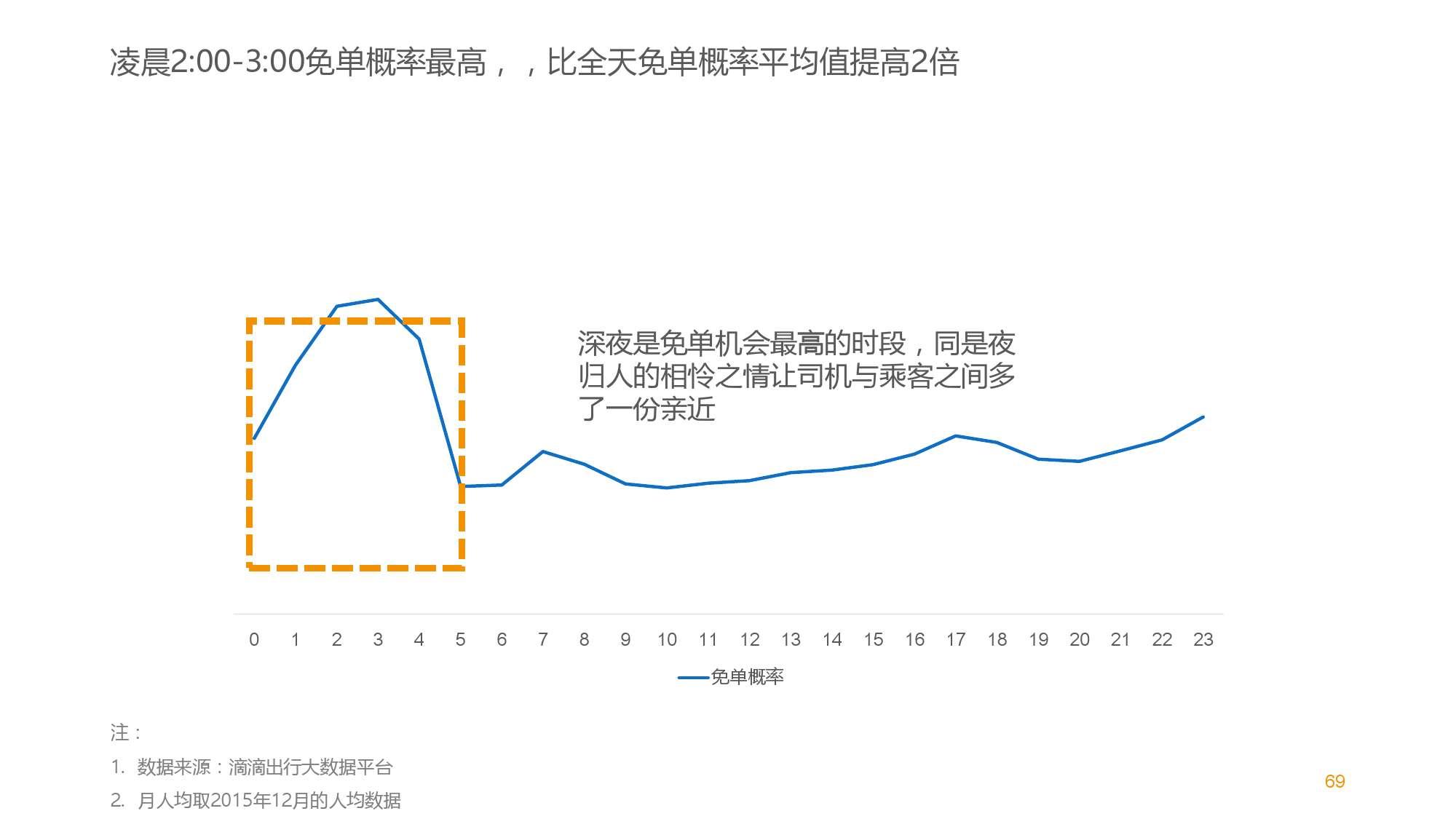 中国智能出行2015大数据报告_000070