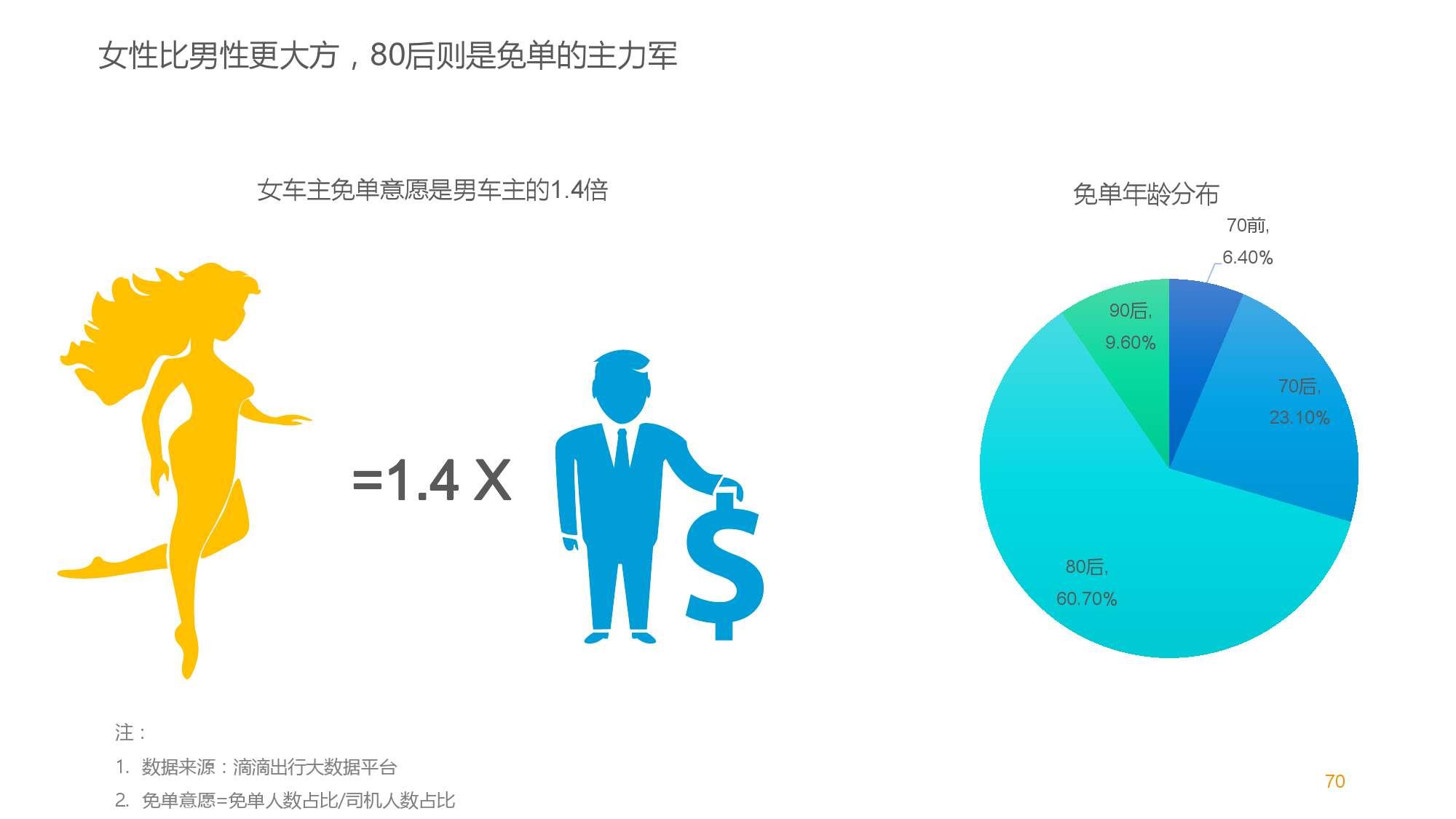 中国智能出行2015大数据报告_000071