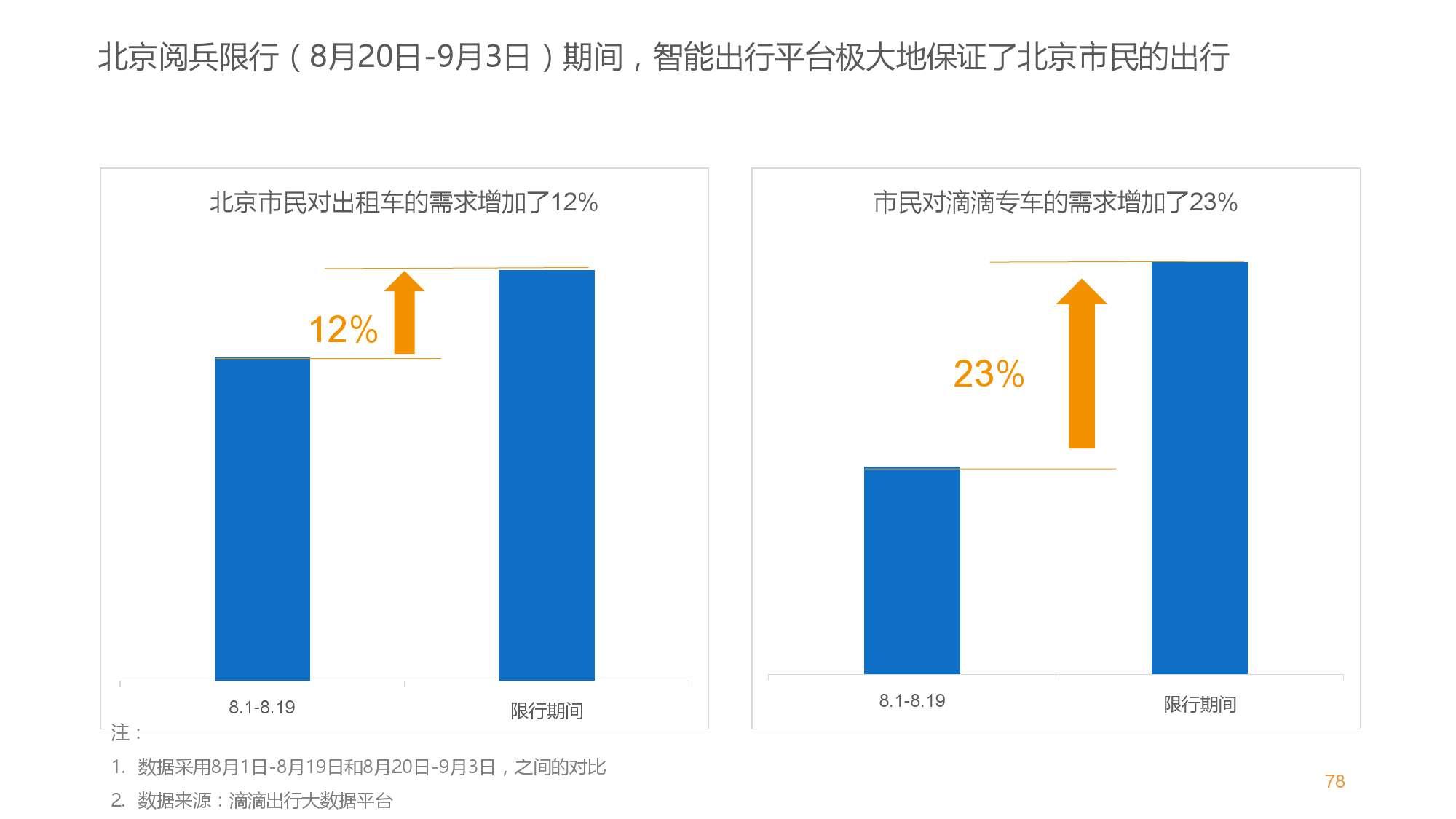 中国智能出行2015大数据报告_000078