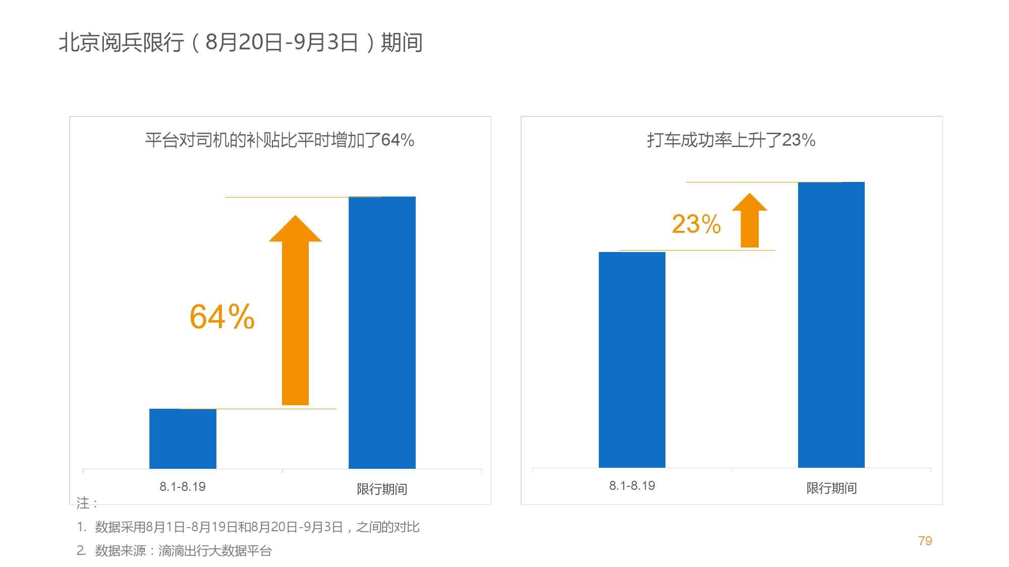 中国智能出行2015大数据报告_000079
