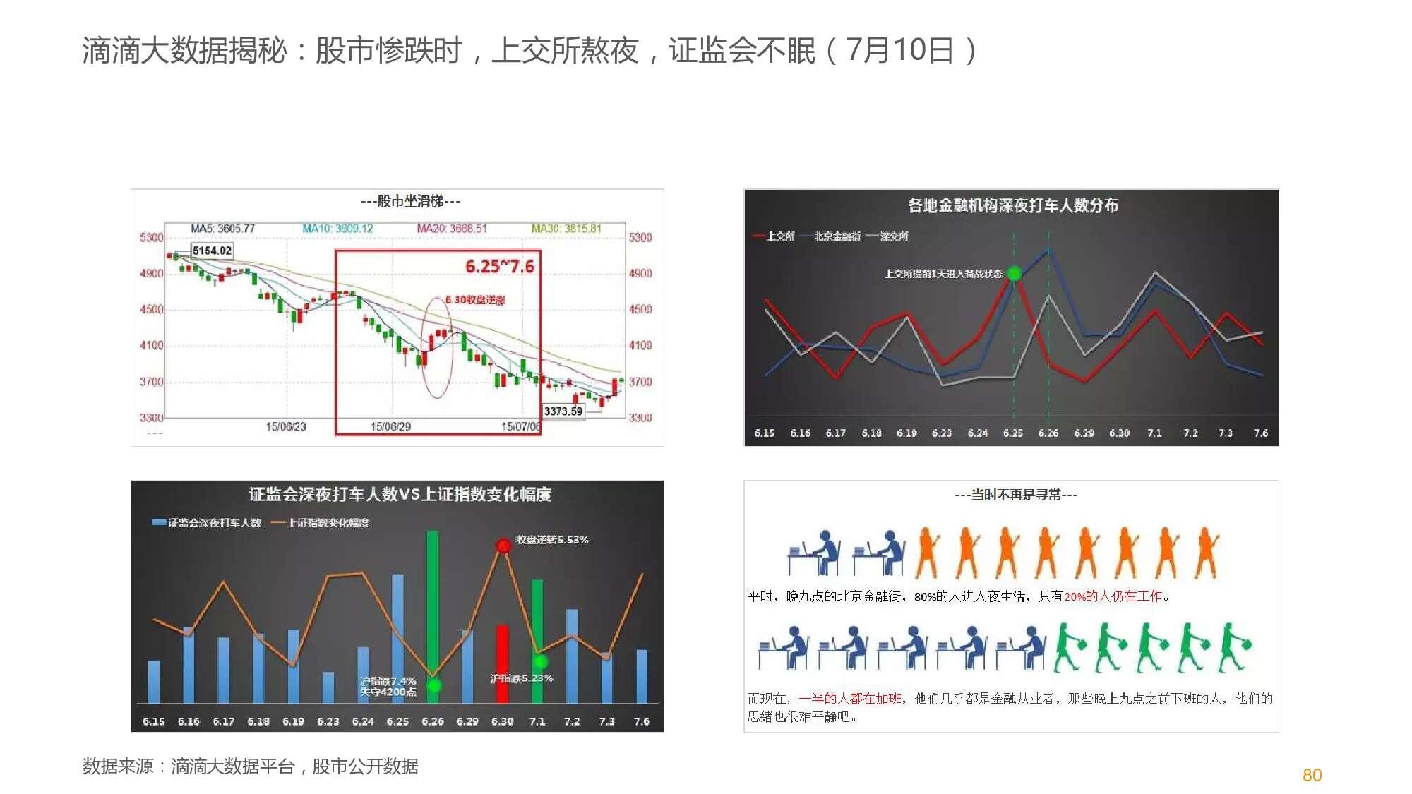 中国智能出行2015大数据报告_000081