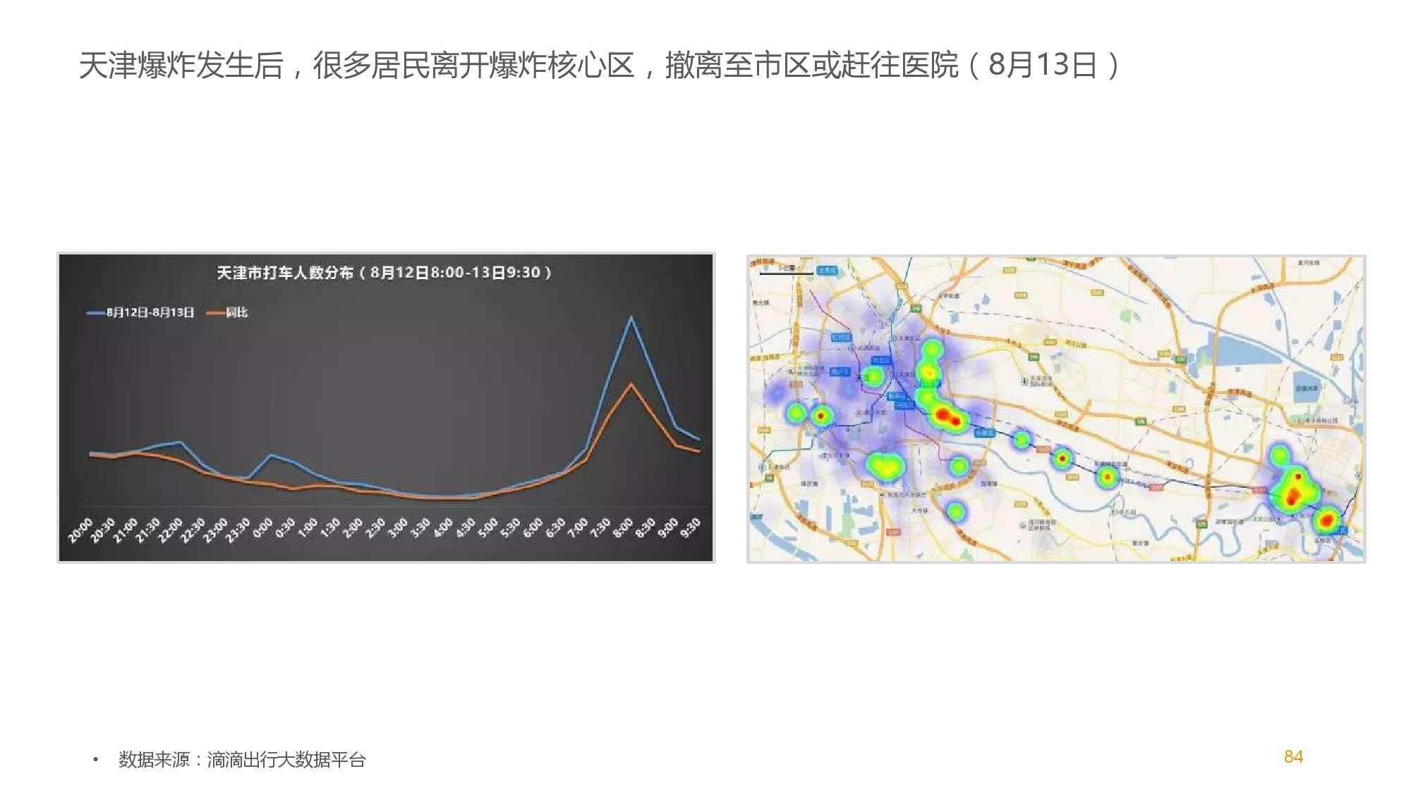 中国智能出行2015大数据报告_000084