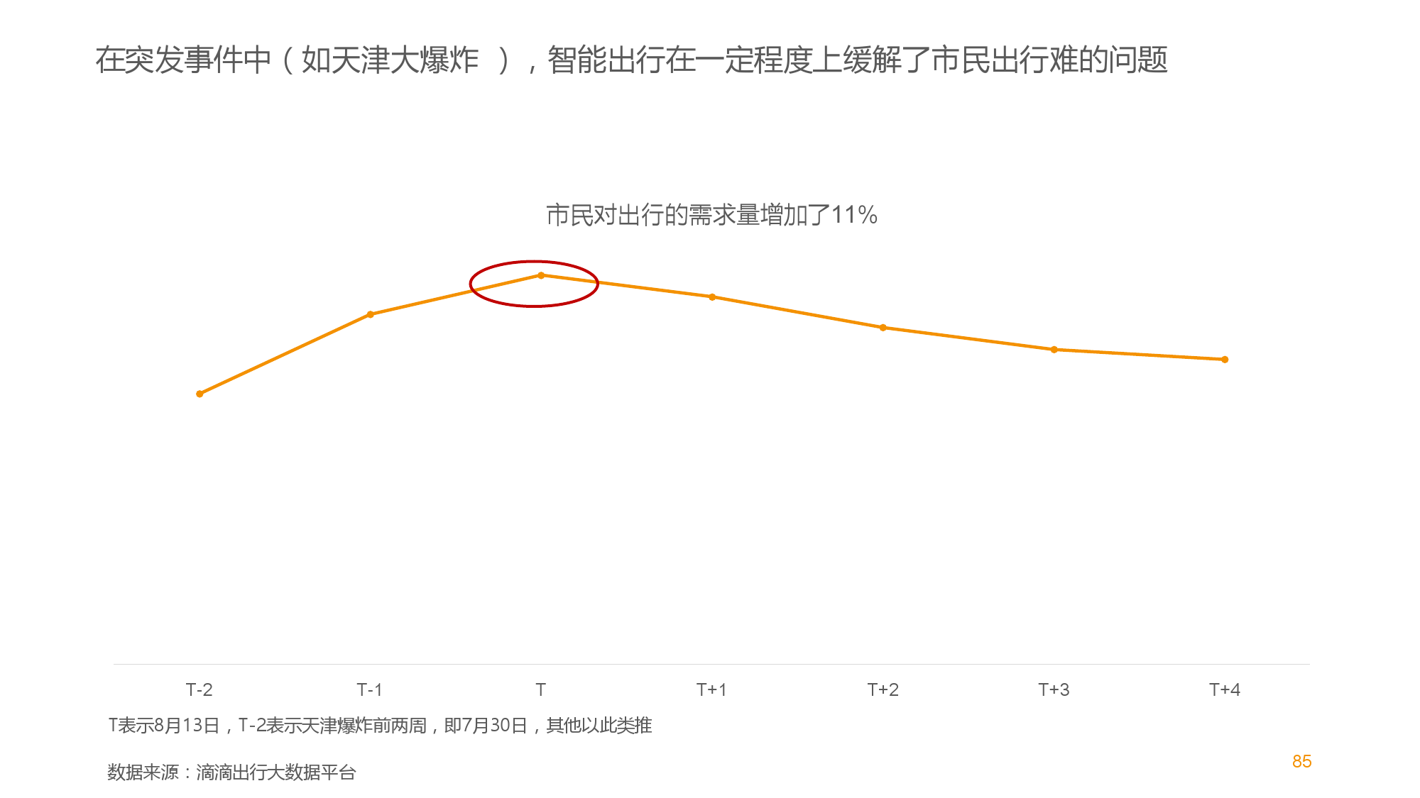 中国智能出行2015大数据报告_000085