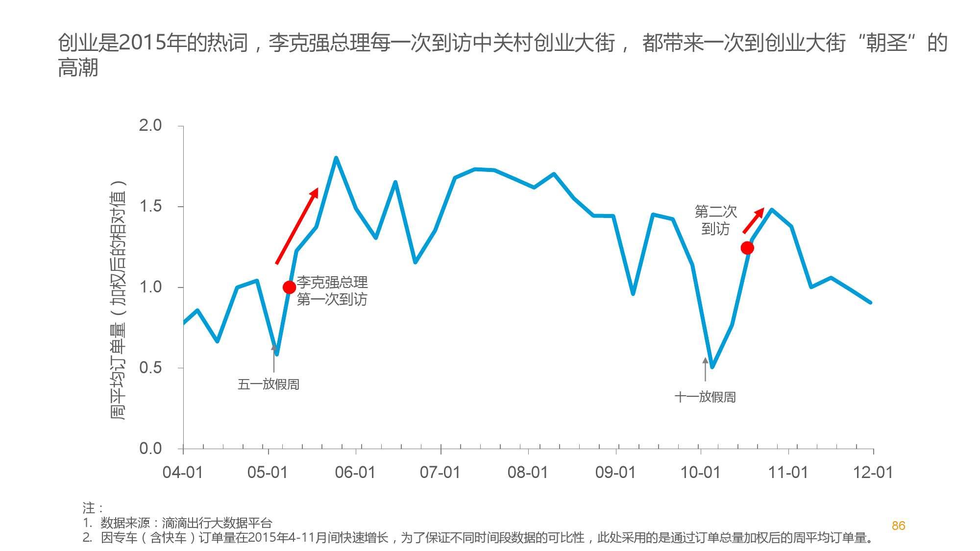 中国智能出行2015大数据报告_000087
