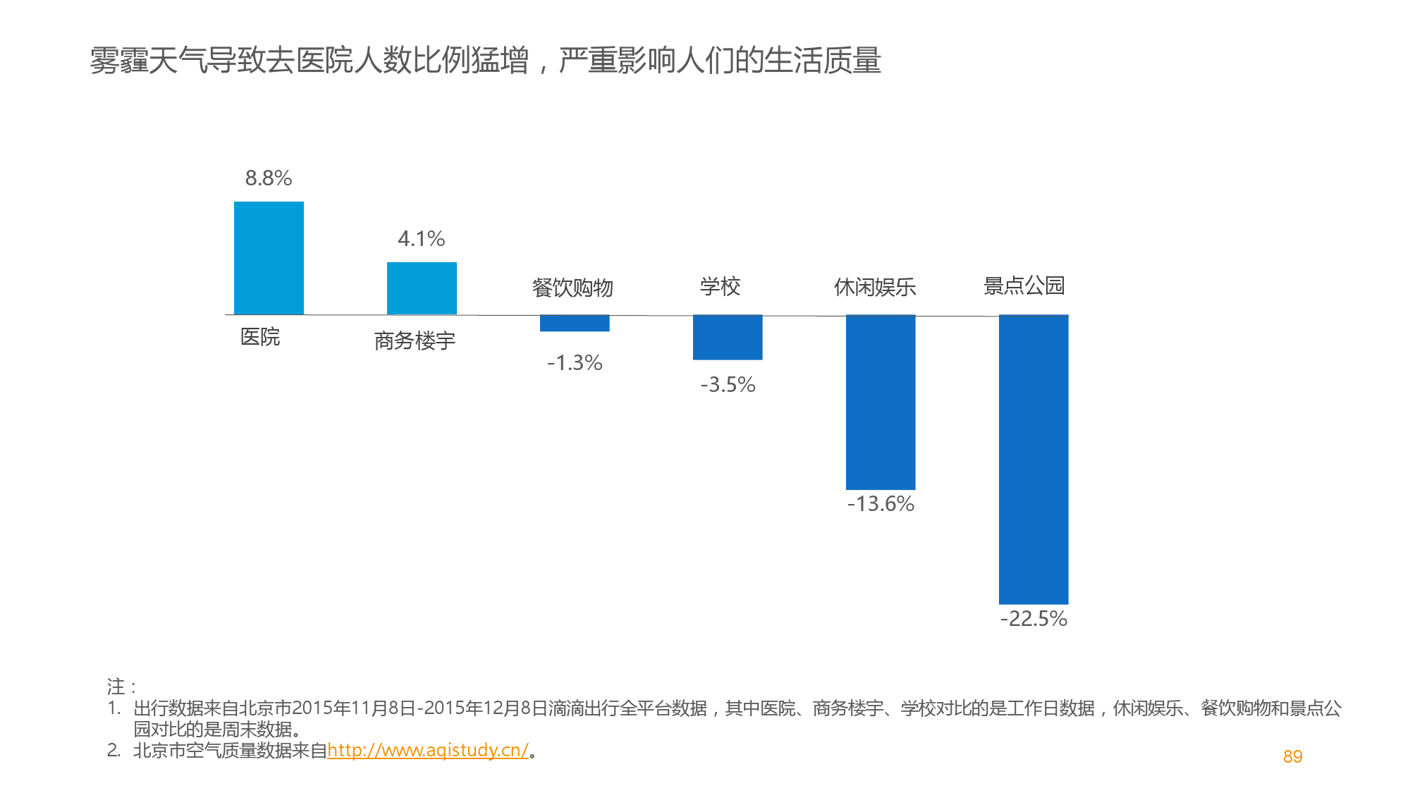 中国智能出行2015大数据报告_000090