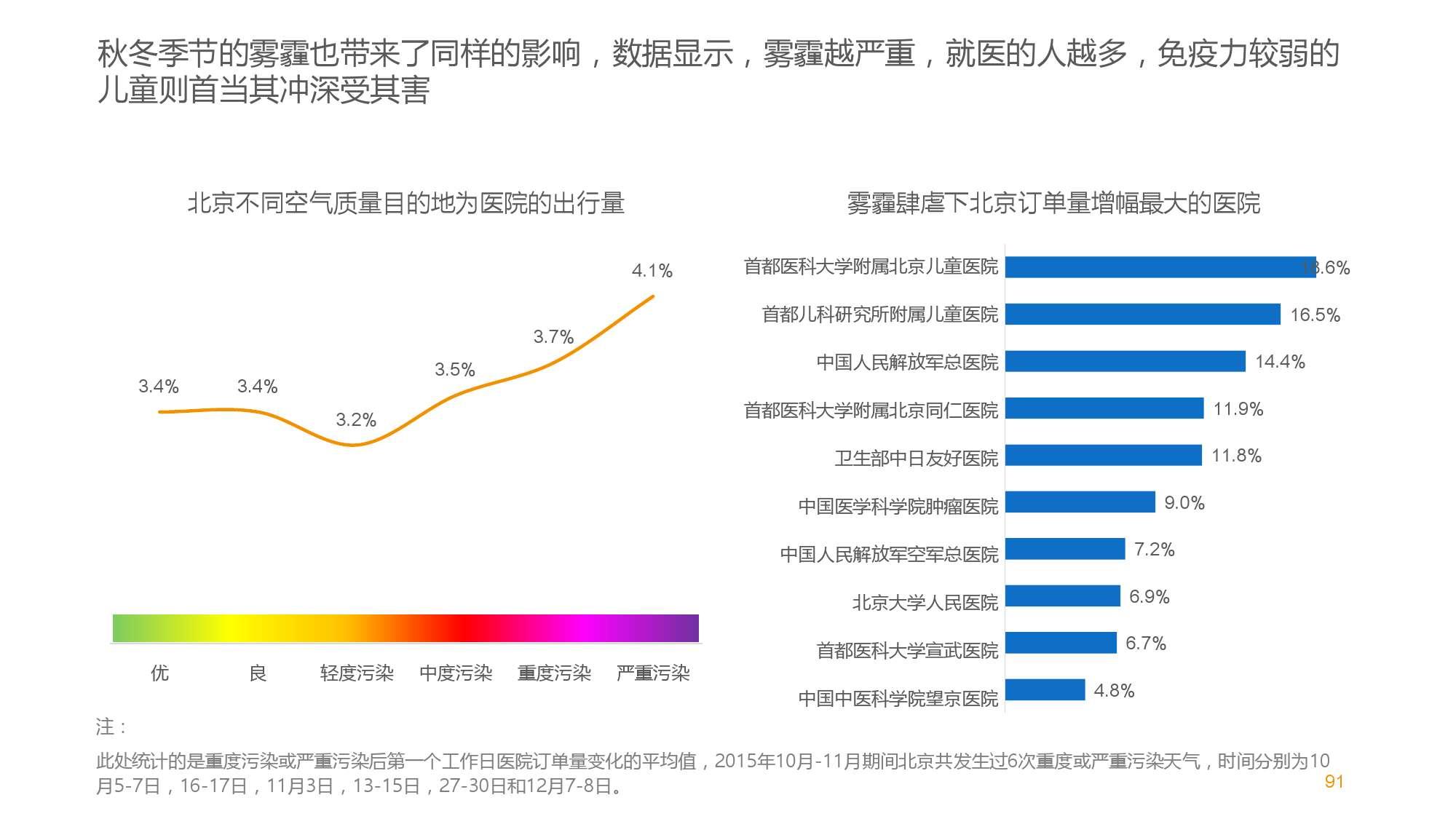 中国智能出行2015大数据报告_000091