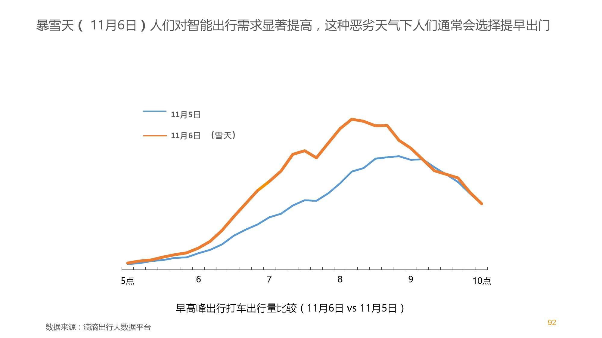 中国智能出行2015大数据报告_000093