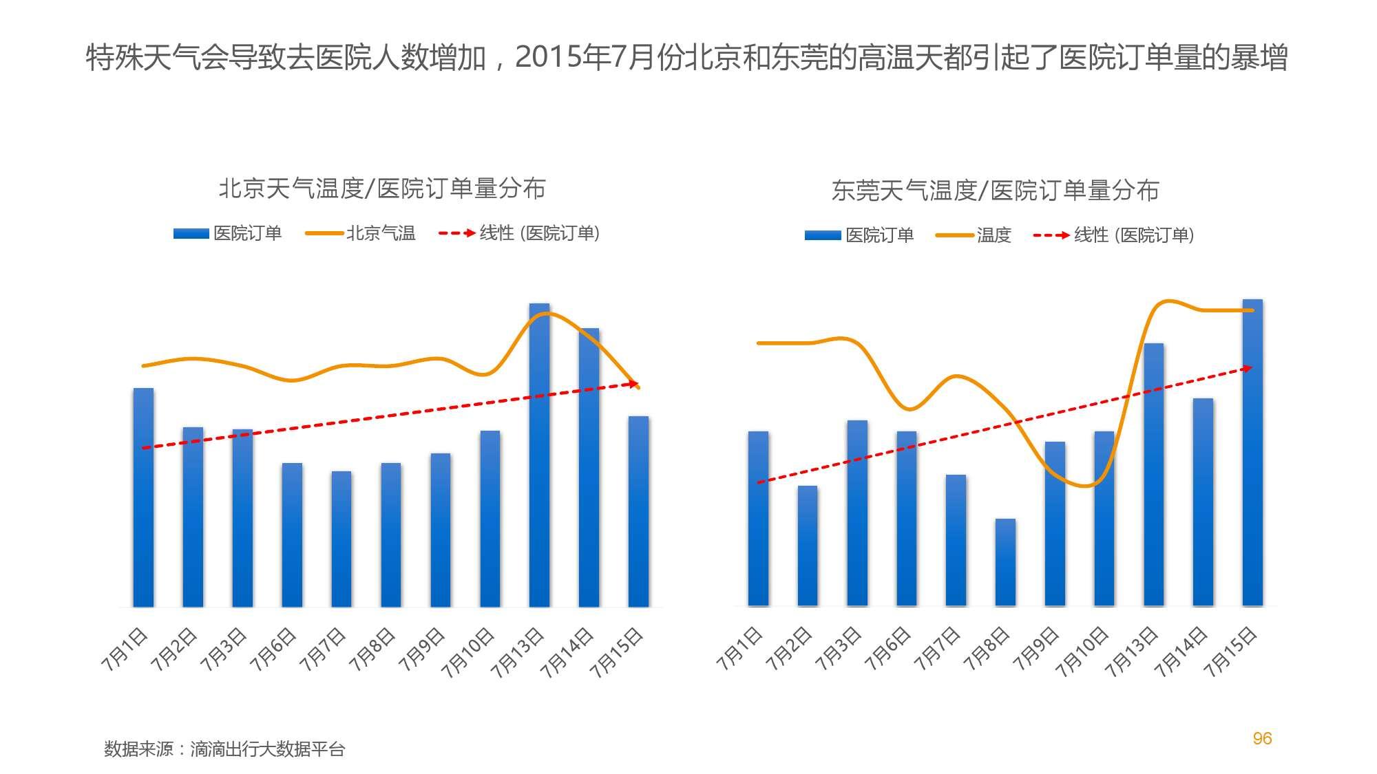 中国智能出行2015大数据报告_000096