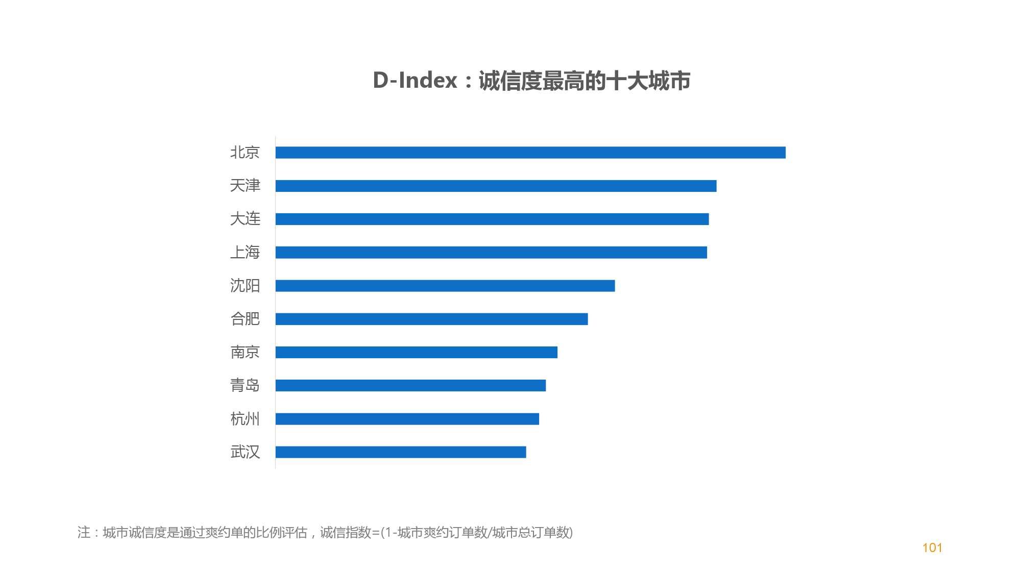 中国智能出行2015大数据报告_000101