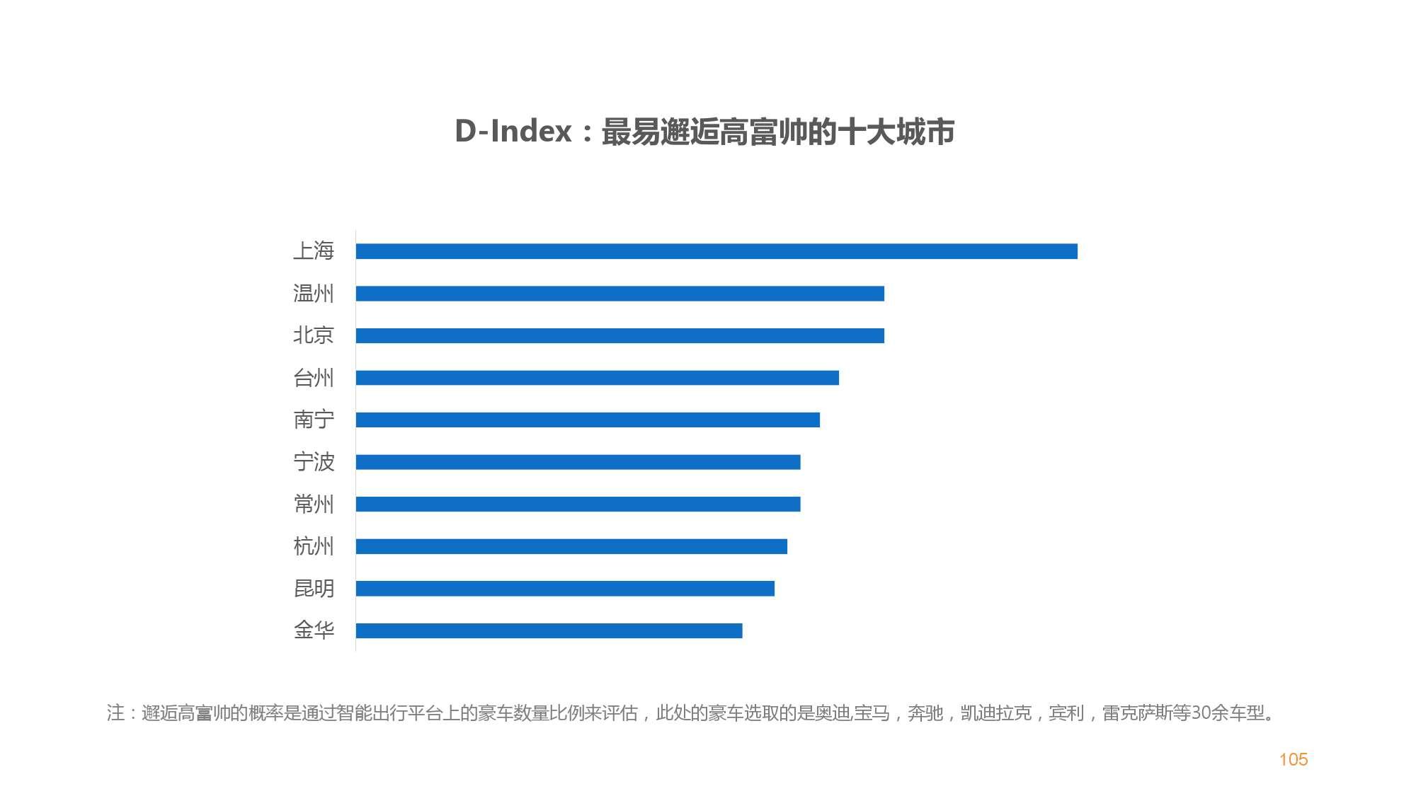 中国智能出行2015大数据报告_000105
