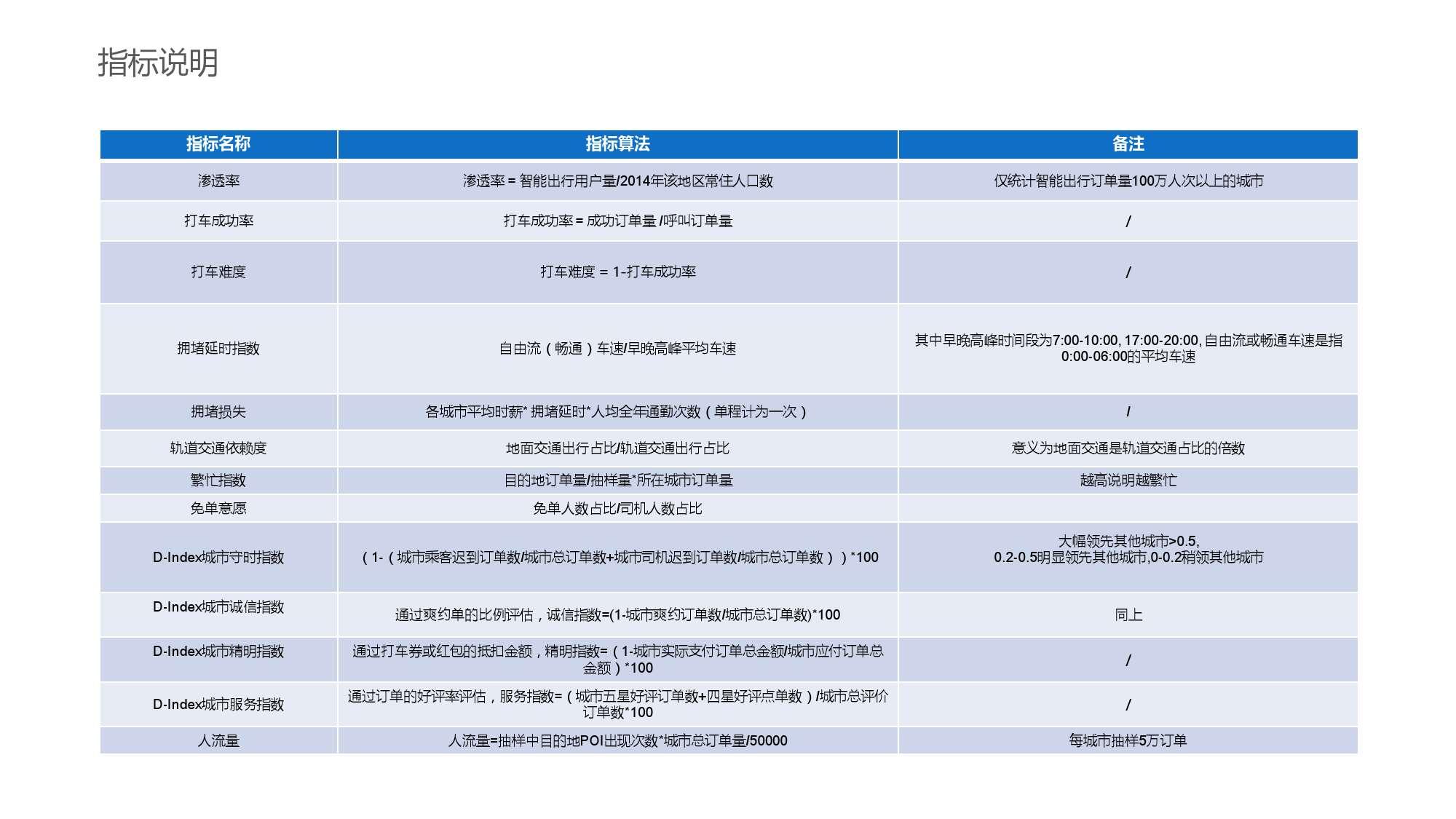 中国智能出行2015大数据报告_000109