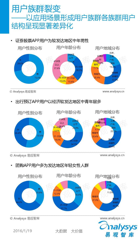 中国移动互联网用户分析2016_000010