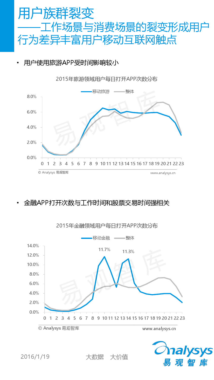 中国移动互联网用户分析2016_000011