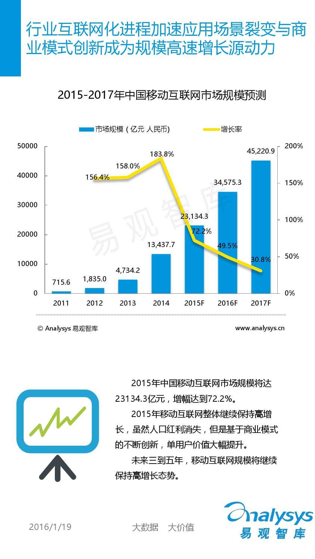 中国移动互联网用户分析2016_000015
