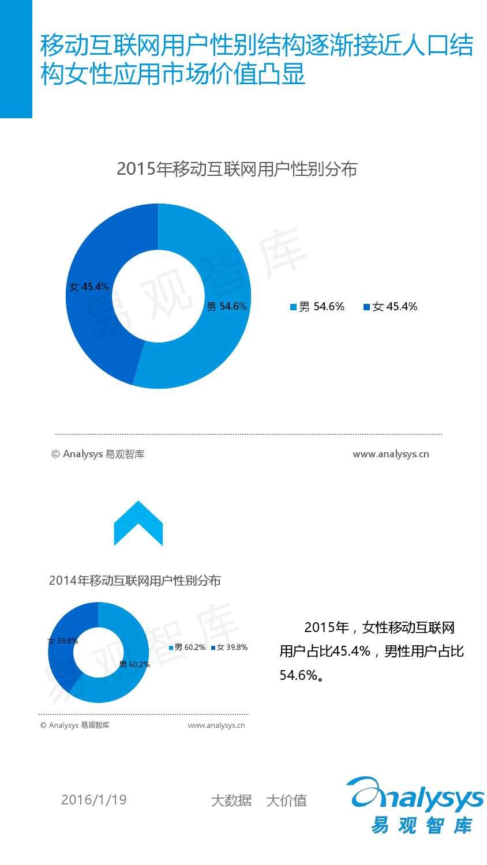中国移动互联网用户分析2016_000017