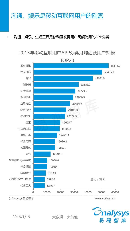 中国移动互联网用户分析2016_000028