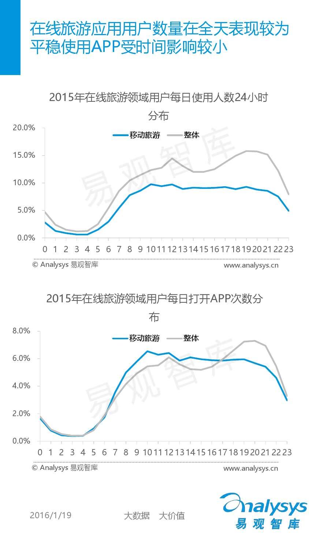 中国移动互联网用户分析2016_000035