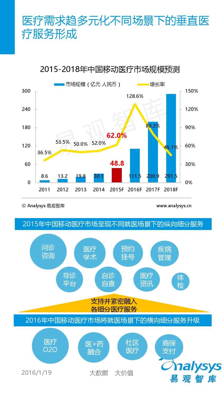 中国移动互联网用户分析2016_000042