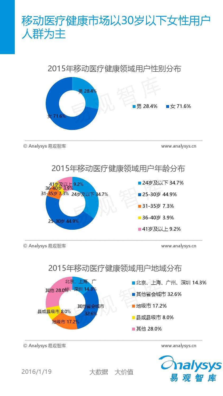 中国移动互联网用户分析2016_000043