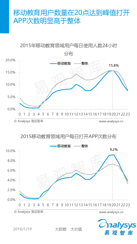 中国移动互联网用户分析2016_000053
