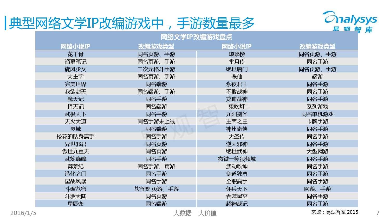 中国网络文学IP价值研究及评估报告2015 01_000007