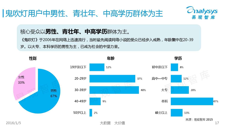 中国网络文学IP价值研究及评估报告2015 01_000017
