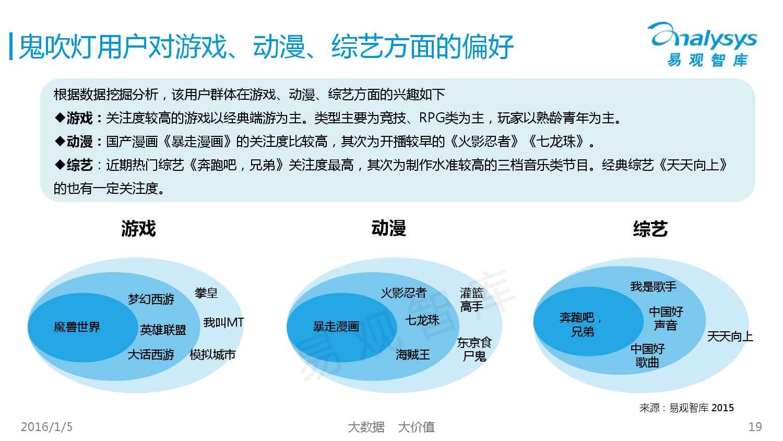 中国网络文学IP价值研究及评估报告2015 01_000019