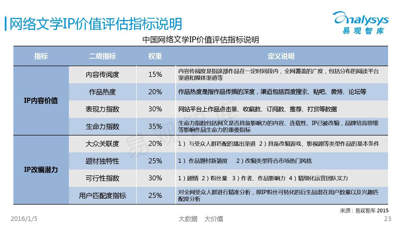 中国网络文学IP价值研究及评估报告2015 01_000023