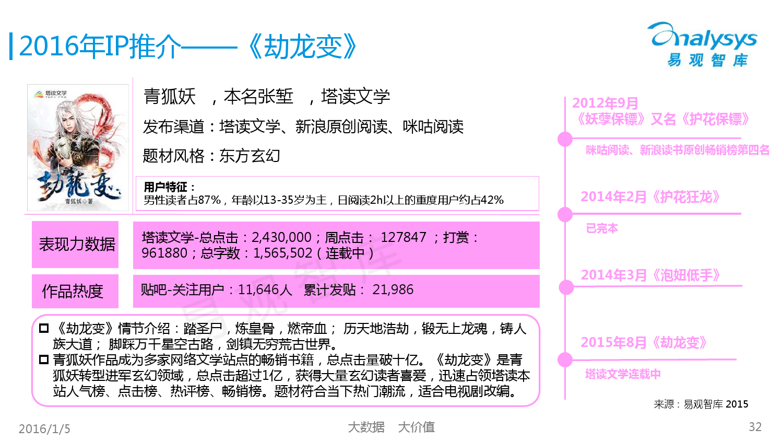 中国网络文学IP价值研究及评估报告2015 01_000032