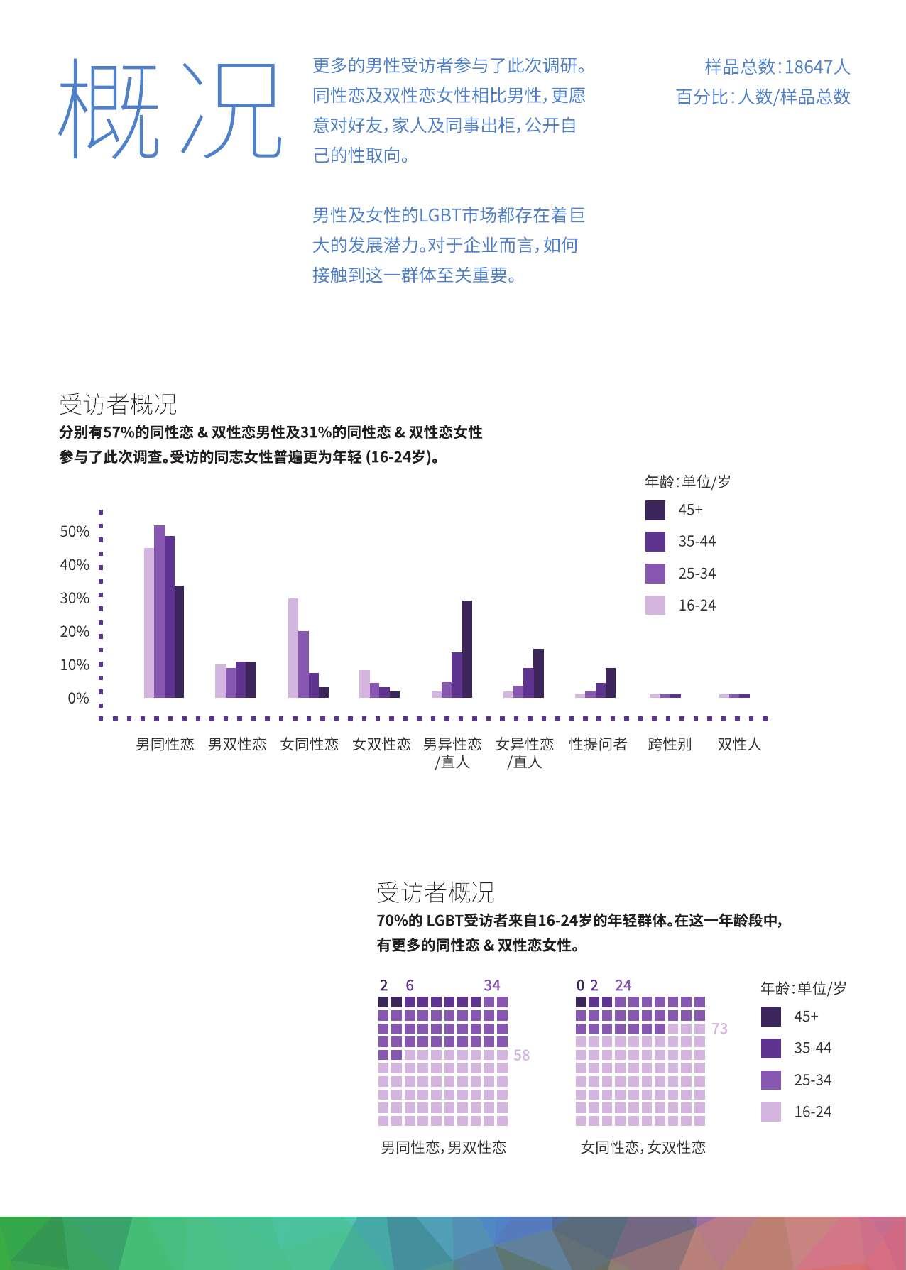 中国LGBT群体生活消费调查报告_000004