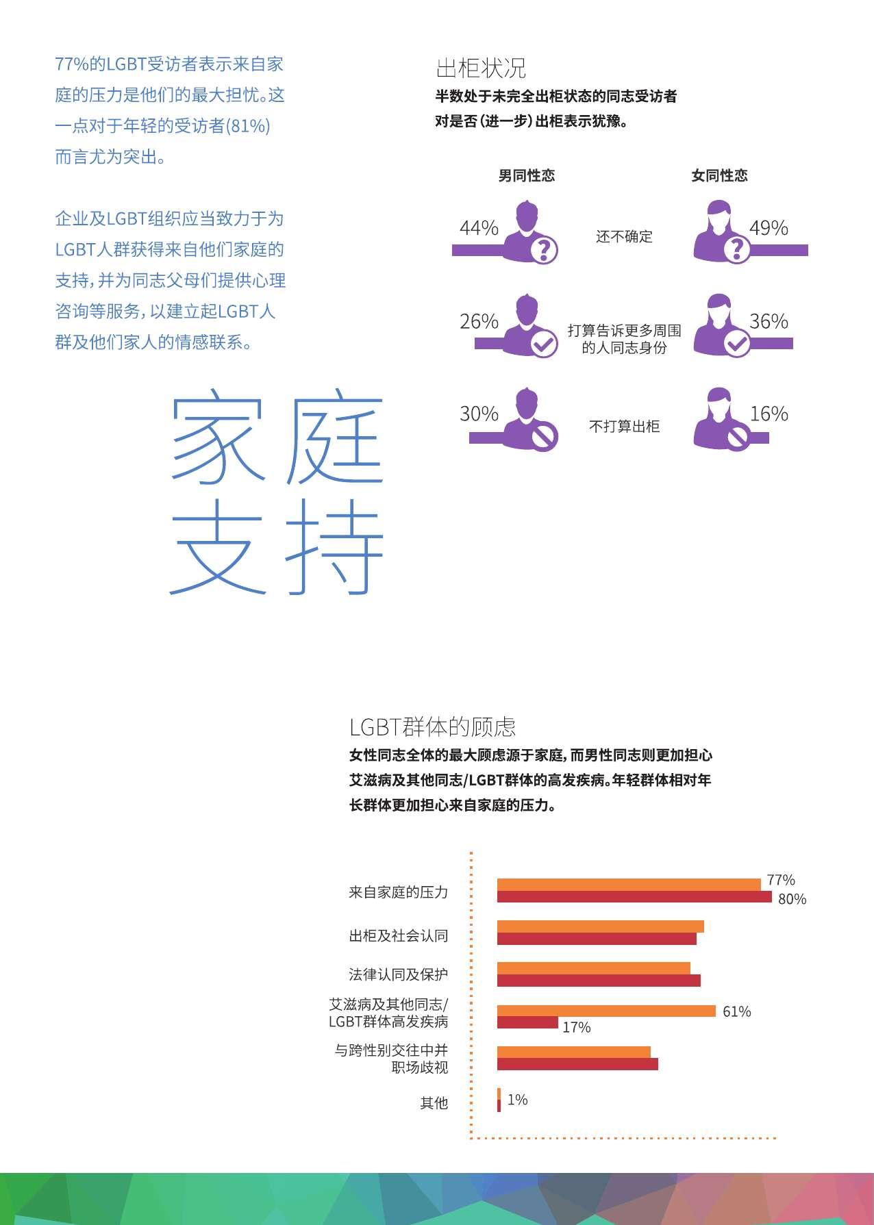 中国LGBT群体生活消费调查报告_000010
