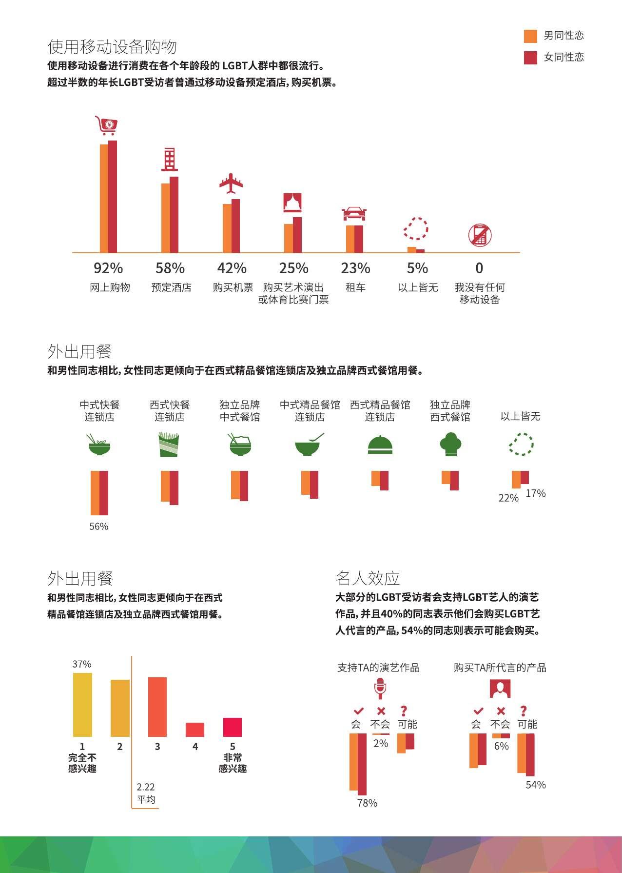 中国LGBT群体生活消费调查报告_000016