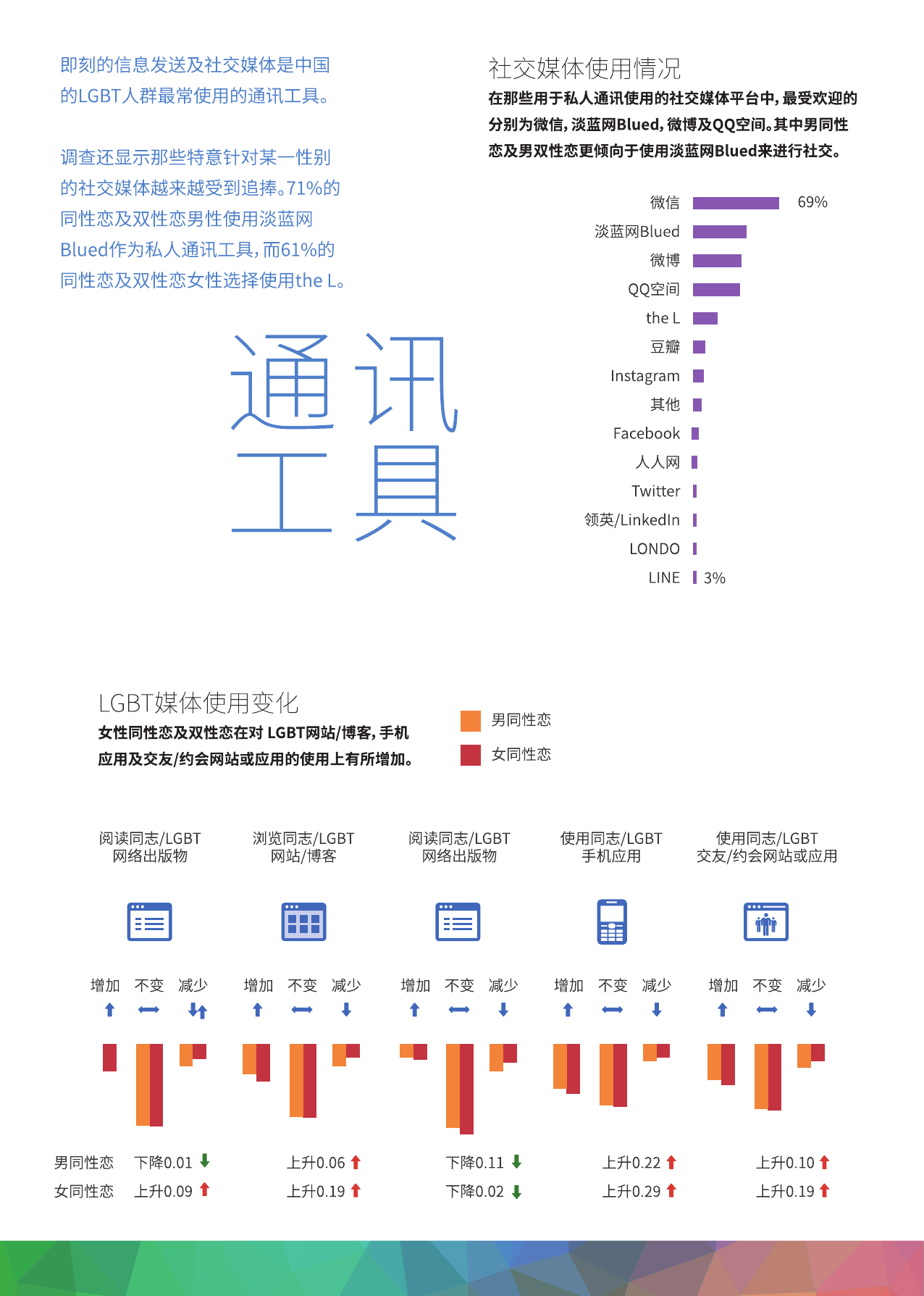 中国LGBT群体生活消费调查报告_000020
