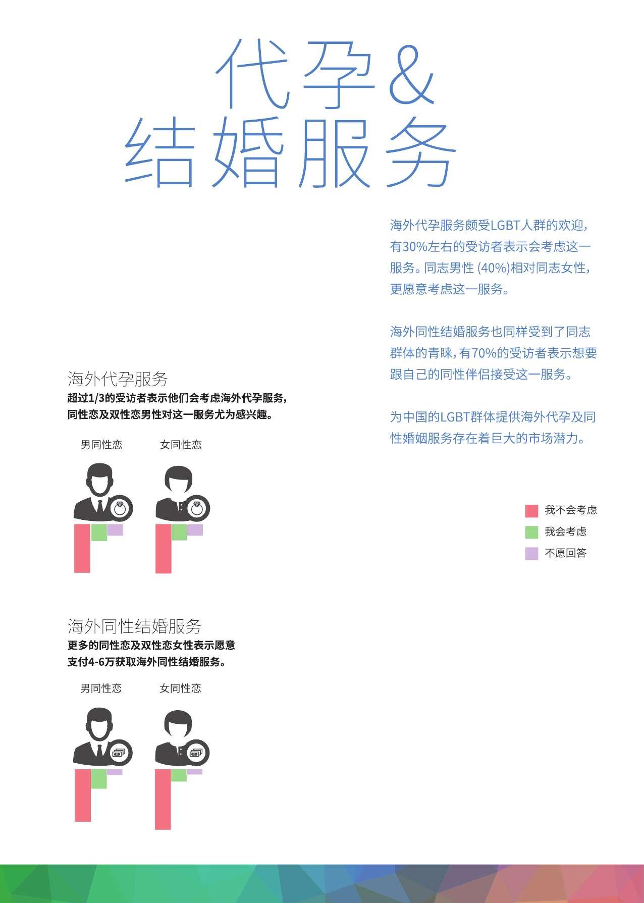 中国LGBT群体生活消费调查报告_000021