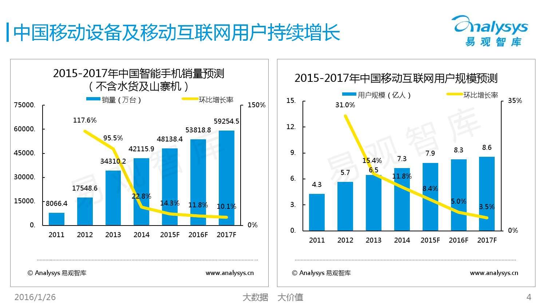 中国SaaS客服市场专题研究报告2015_000004