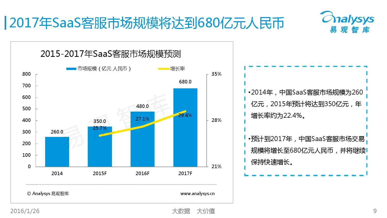 中国SaaS客服市场专题研究报告2015_000009