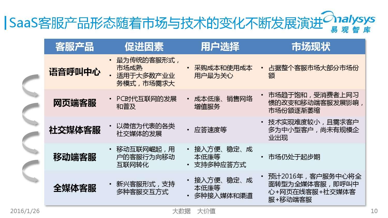 中国SaaS客服市场专题研究报告2015_000010