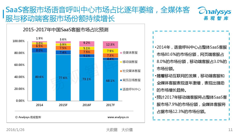中国SaaS客服市场专题研究报告2015_000011
