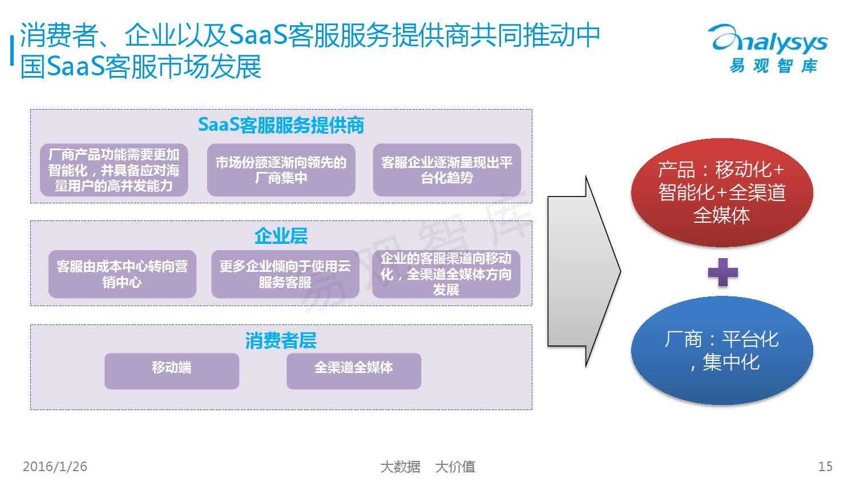 中国SaaS客服市场专题研究报告2015_000015