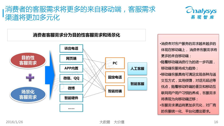 中国SaaS客服市场专题研究报告2015_000016