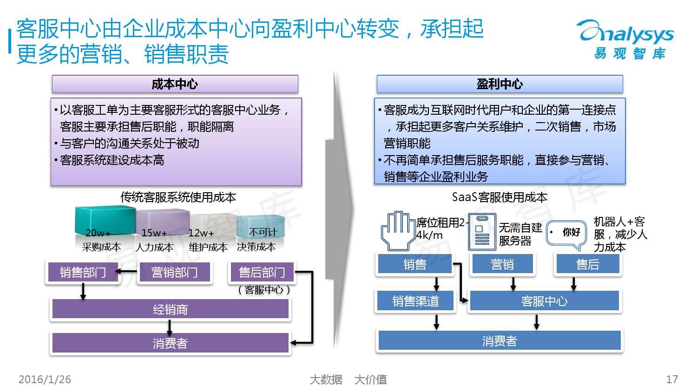 中国SaaS客服市场专题研究报告2015_000017