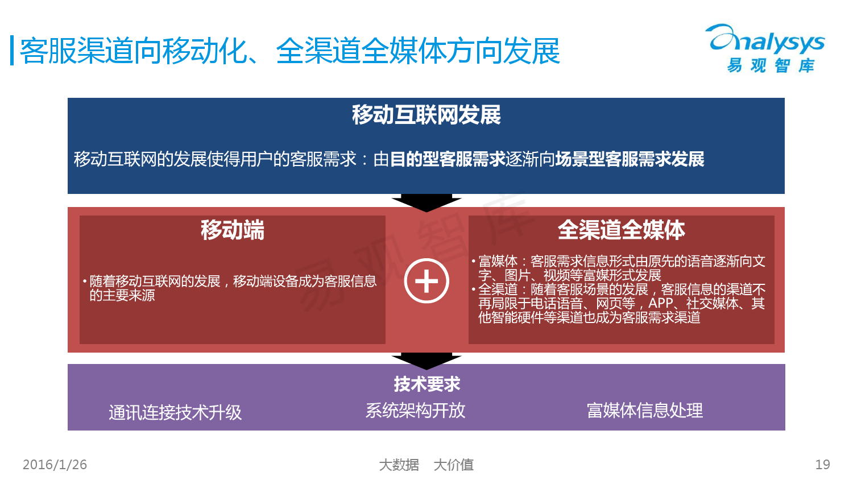 中国SaaS客服市场专题研究报告2015_000019