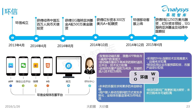 中国SaaS客服市场专题研究报告2015_000023
