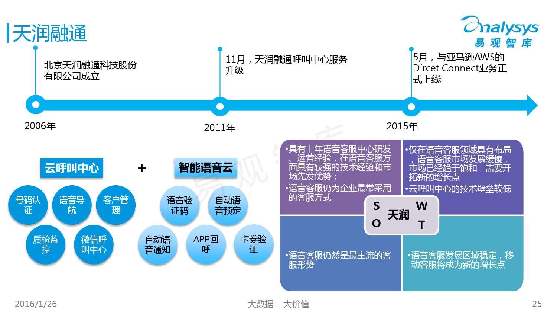 中国SaaS客服市场专题研究报告2015_000025