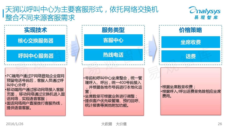 中国SaaS客服市场专题研究报告2015_000026